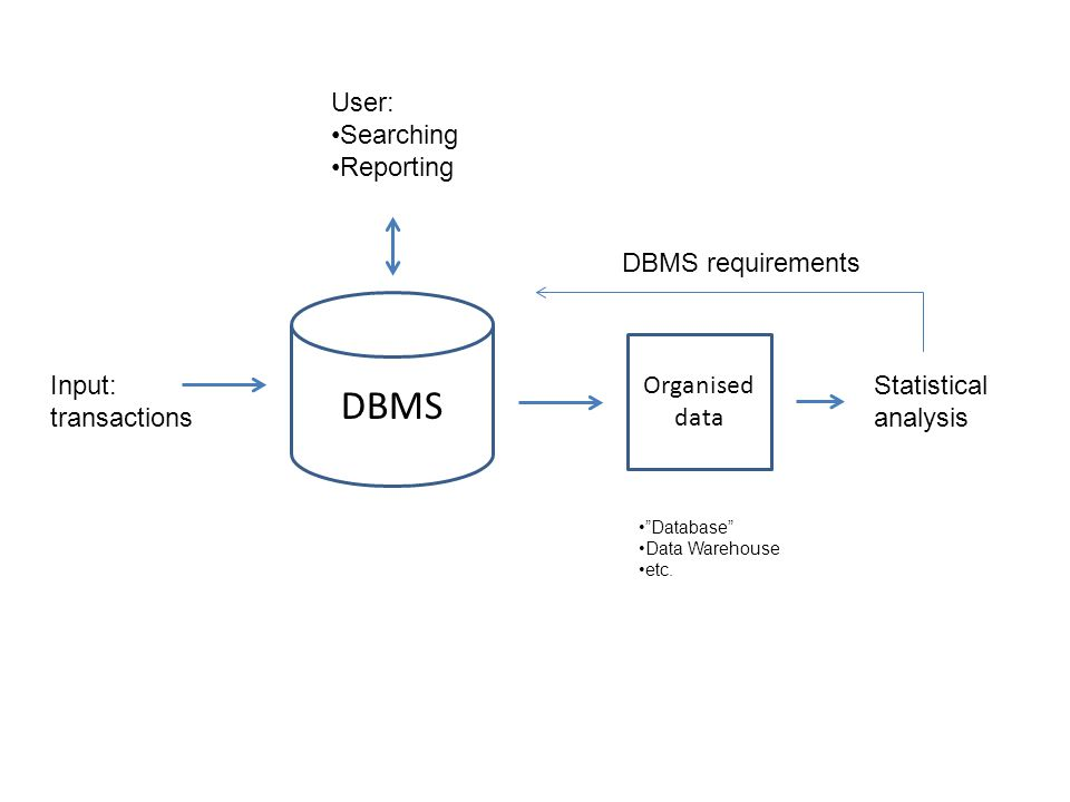 DBMS Input: transactions User: Searching Reporting Statistical analysis Organised data DBMS requirements Database Data Warehouse etc.