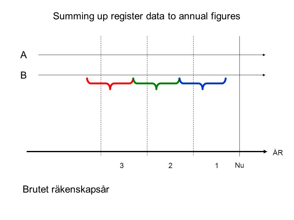 Summing up register data to annual figures A ÅR Nu 321 Exampel.