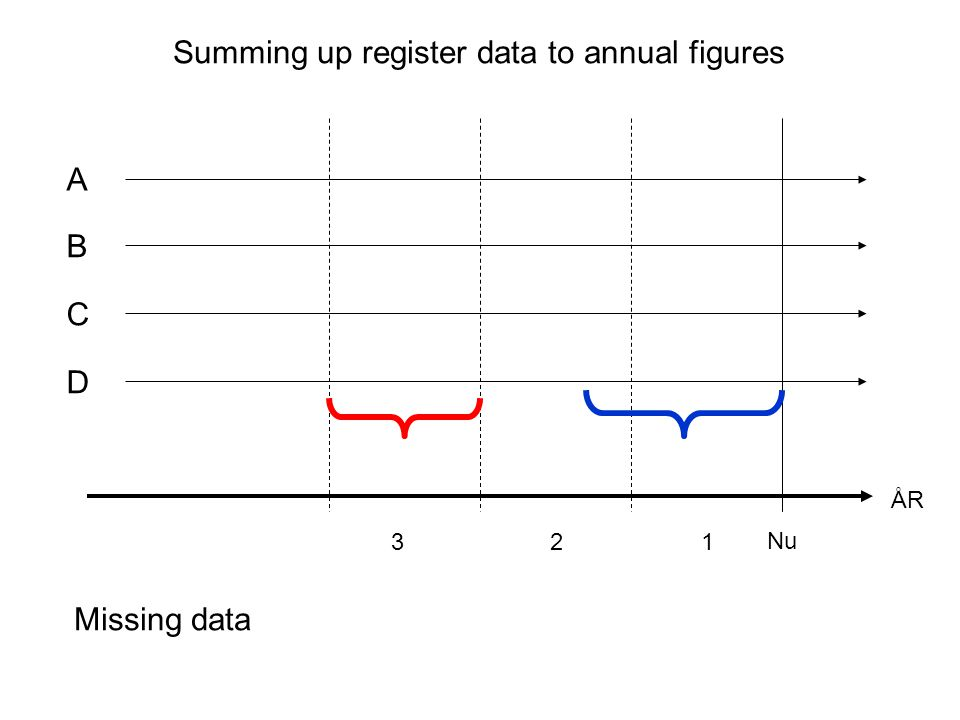 A ÅR Nu 321 B C Omlagda räkenskapsår Summing up register data to annual figures