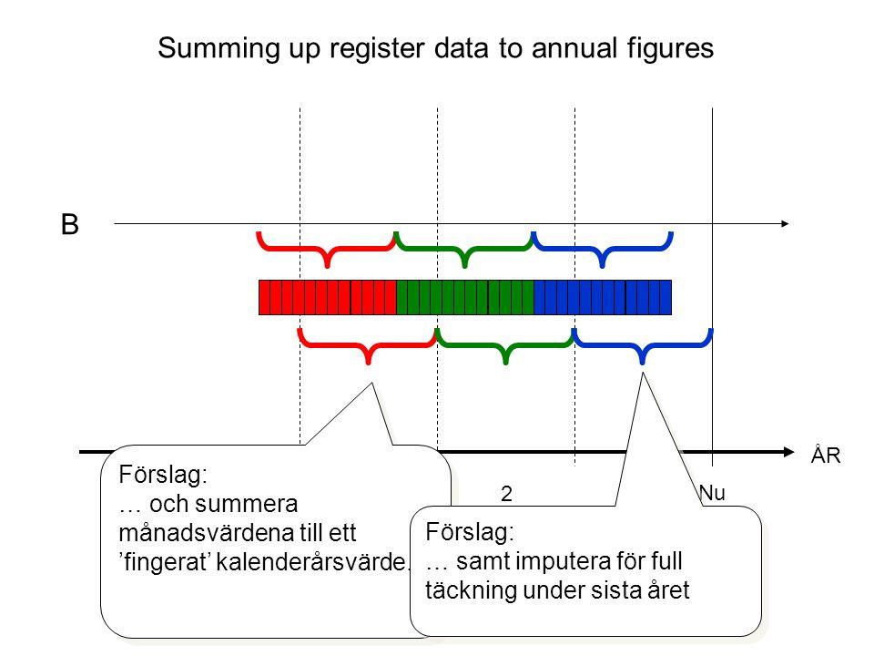 ÅR Nu 321 B Förslag: Bryt ner flödesvariablerna (omsättning, vinst, etc.) till månadsvärden … Förslag: Bryt ner flödesvariablerna (omsättning, vinst, etc.) till månadsvärden … Summing up register data to annual figures