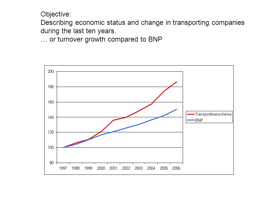 Objective: Describing economic status and change in transporting companies during the last ten years.