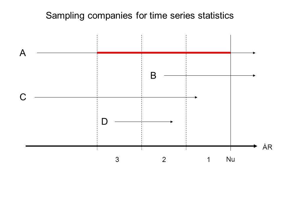 A ÅR Nu B C D 321 Sampling companies for time series statistics