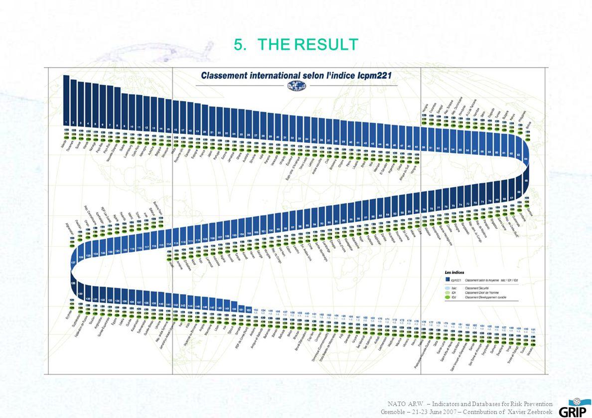 5.THE RESULT NATO ARW – Indicators and Databases for Risk Prevention Grenoble – 21-23 June 2007 – Contribution of Xavier Zeebroek