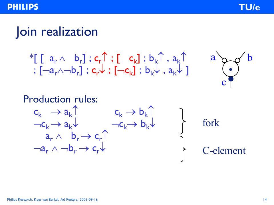 Philips Research, Kees van Berkel, Ad Peeters, 2003-09-1614 TU/e Join realization *[ [ a r  b r ] ; c r  ; [ c k ] ; b k , a k  ; [  a r  b r ] ; c r  ; [  c k ] ; b k , a k  ] Production rules: c k  a k  c k  b k   c k  a k   c k  b k  a r  b r  c r   a r   b r  c r  fork C-element a c b 