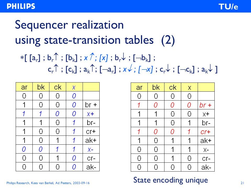 Philips Research, Kees van Berkel, Ad Peeters, 2003-09-1621 TU/e Sequencer realization using state-transition tables (2)  [ [a r ] ; b r  ; [b k ] ; x  ; [x] ; b r  ; [  b k ] ; c r  ; [c k ] ; a k  ; [  a r ] ; x  ; [  x] ; c r  ; [  c k ] ; a k  ] State encoding unique