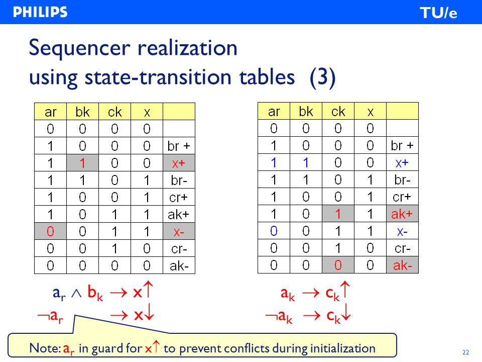Philips Research, Kees van Berkel, Ad Peeters, 2003-09-1622 TU/e Sequencer realization using state-transition tables (3) a r  b k  x   a r  x  a k  c k   a k  c k  Note: a r in guard for x  to prevent conflicts during initialization