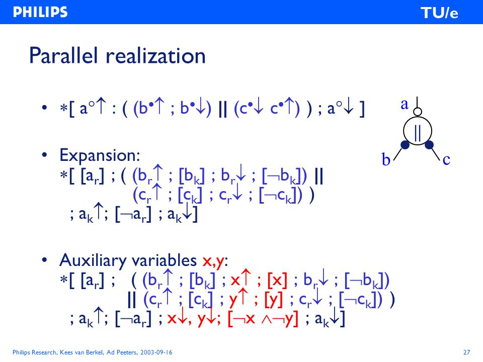 Philips Research, Kees van Berkel, Ad Peeters, 2003-09-1627 TU/e Parallel realization  [ a  : ( (b   ; b   ) || (c   c   ) ) ; a  ] Expansion:  [ [a r ] ; ( (b r  ; [b k ] ; b r  ; [  b k ]) || (c r  ; [c k ] ; c r  ; [  c k ]) ) ; a k  ; [  a r ] ; a k  ] Auxiliary variables x,y:  [ [a r ] ; ( (b r  ; [b k ] ; x  ; [x] ; b r  ; [  b k ]) || (c r  ; [c k ] ; y  ; [y] ; c r  ; [  c k ]) ) ; a k  ; [  a r ] ; x , y  ; [  x  y] ; a k  ] a || b c