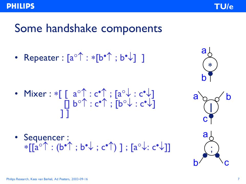 Philips Research, Kees van Berkel, Ad Peeters, 2003-09-168 TU/e Handshake components: realization From handshake notation to gate network in 8 steps: 1 Specify component in handshake notation.