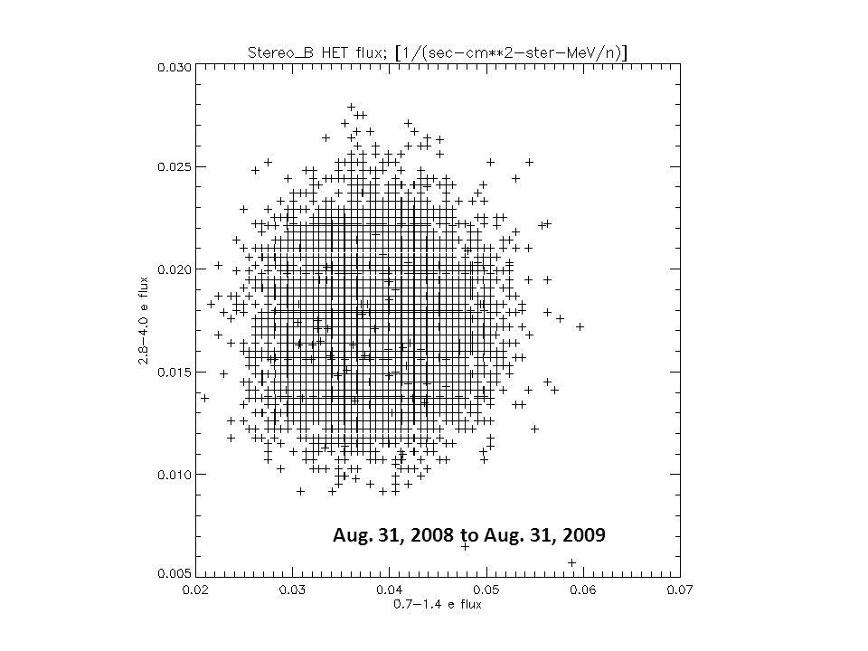 Aug. 31, 2008 to Aug. 31, 2009