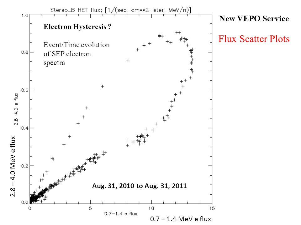 Aug. 31, 2010 to Aug. 31, 2011 Electron Hysteresis .