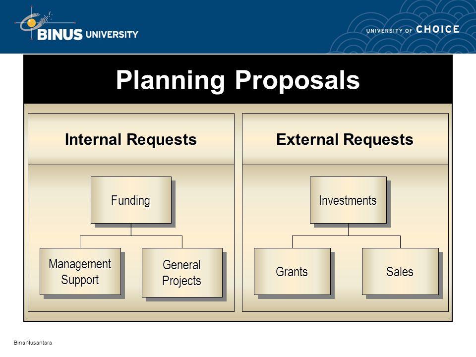 Bina Nusantara Planning Proposals Internal Requests External Requests GeneralProjectsGeneralProjects FundingFunding ManagementSupportManagementSupportSalesSales InvestmentsInvestments GrantsGrants