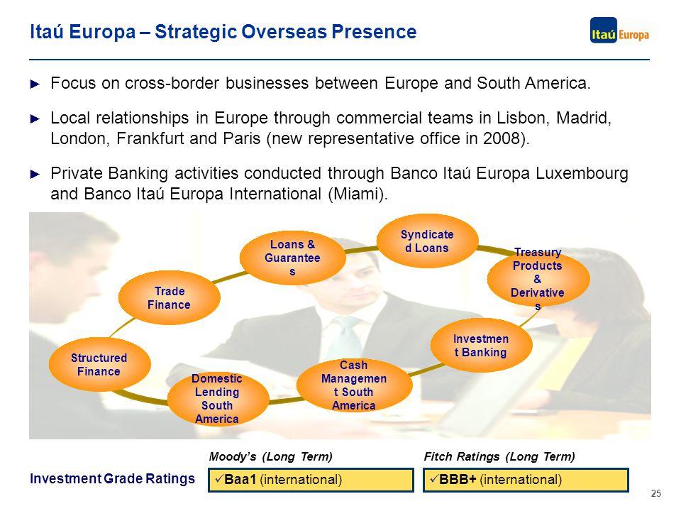 A marca Itaú não pode ser movimentada ou modificada. Número do slide: Arial normal corpo 10, escrito em preto. 25 Itaú Europa – Strategic Overseas Pre