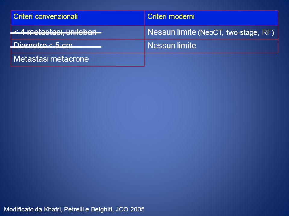 Criteri convenzionaliCriteri moderni < 4 metastasi, unilobariNessun limite (NeoCT, two-stage, RF) Diametro < 5 cmNessun limite Metastasi metacrone Modificato da Khatri, Petrelli e Belghiti, JCO 2005