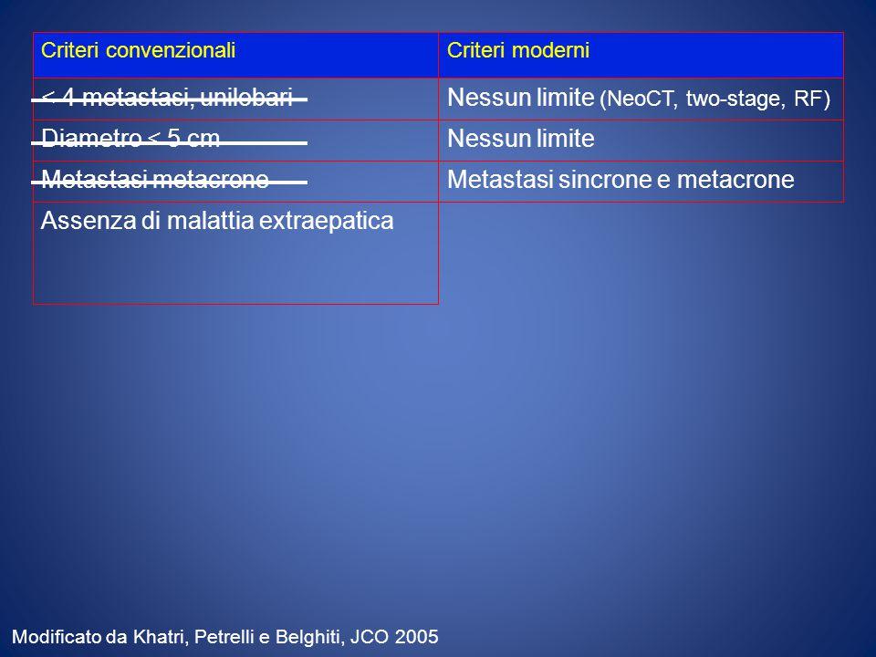Criteri convenzionaliCriteri moderni < 4 metastasi, unilobariNessun limite (NeoCT, two-stage, RF) Diametro < 5 cmNessun limite Assenza di malattia extraepatica Metastasi metacroneMetastasi sincrone e metacrone Modificato da Khatri, Petrelli e Belghiti, JCO 2005
