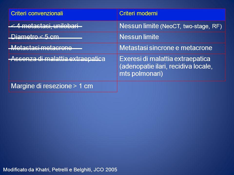 Criteri convenzionaliCriteri moderni < 4 metastasi, unilobariNessun limite (NeoCT, two-stage, RF) Diametro < 5 cmNessun limite Assenza di malattia extraepaticaExeresi di malattia extraepatica (adenopatie ilari, recidiva locale, mts polmonari) Margine di resezione > 1 cm Metastasi metacroneMetastasi sincrone e metacrone Modificato da Khatri, Petrelli e Belghiti, JCO 2005