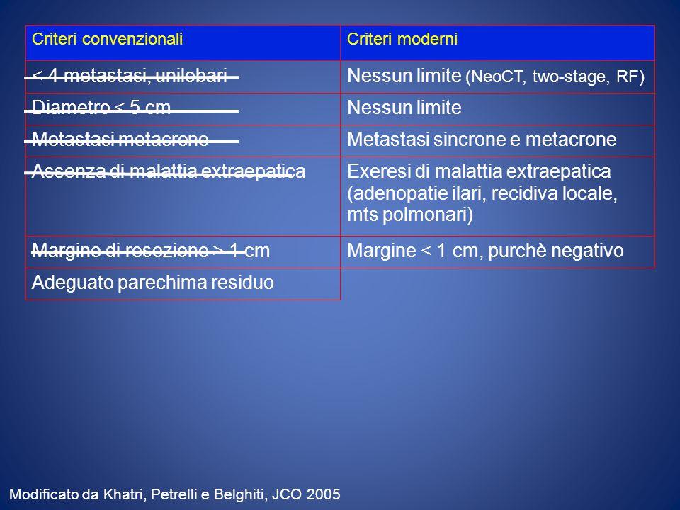 Criteri convenzionaliCriteri moderni < 4 metastasi, unilobariNessun limite (NeoCT, two-stage, RF) Diametro < 5 cmNessun limite Assenza di malattia extraepaticaExeresi di malattia extraepatica (adenopatie ilari, recidiva locale, mts polmonari) Margine di resezione > 1 cmMargine < 1 cm, purchè negativo Adeguato parechima residuo Metastasi metacroneMetastasi sincrone e metacrone Modificato da Khatri, Petrelli e Belghiti, JCO 2005