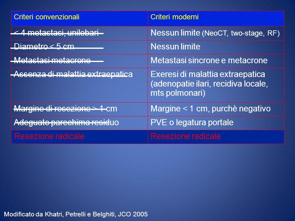 Criteri convenzionaliCriteri moderni < 4 metastasi, unilobariNessun limite (NeoCT, two-stage, RF) Diametro < 5 cmNessun limite Assenza di malattia extraepaticaExeresi di malattia extraepatica (adenopatie ilari, recidiva locale, mts polmonari) Margine di resezione > 1 cmMargine < 1 cm, purchè negativo Adeguato parechima residuoPVE o legatura portale Metastasi metacroneMetastasi sincrone e metacrone Resezione radicale Modificato da Khatri, Petrelli e Belghiti, JCO 2005