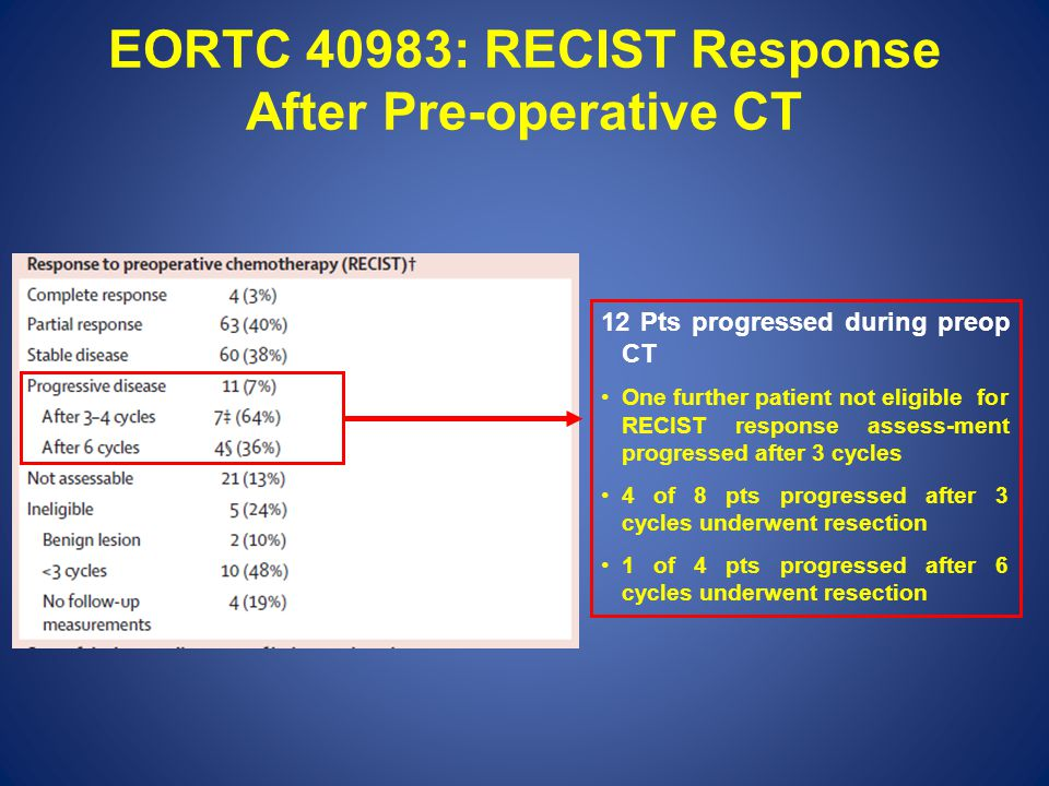 EORTC 40983: RECIST Response After Pre-operative CT 12 Pts progressed during preop CT One further patient not eligible for RECIST response assess-ment progressed after 3 cycles 4 of 8 pts progressed after 3 cycles underwent resection 1 of 4 pts progressed after 6 cycles underwent resection
