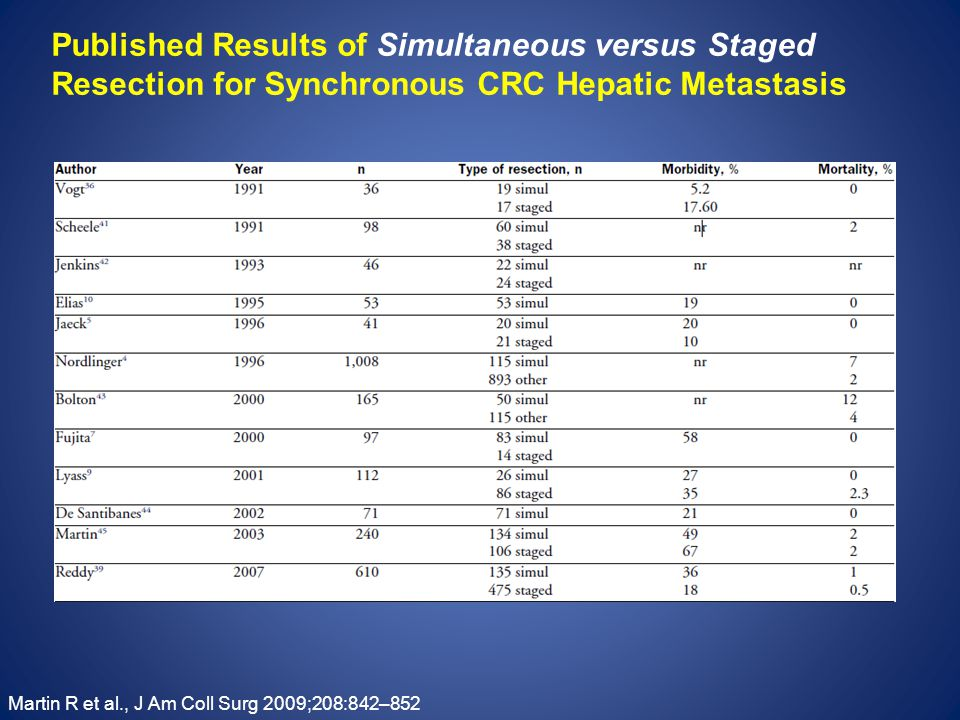 Published Results of Simultaneous versus Staged Resection for Synchronous CRC Hepatic Metastasis Martin R et al., J Am Coll Surg 2009;208:842–852