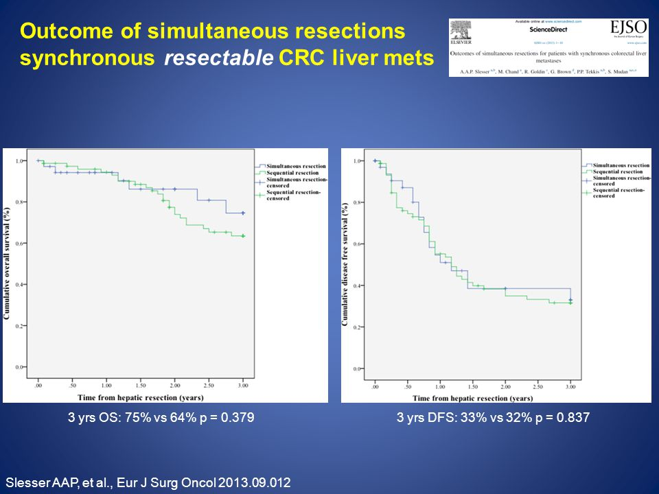 Outcome of simultaneous resections synchronous resectable CRC liver mets Slesser AAP, et al., Eur J Surg Oncol 2013.09.012 3 yrs OS: 75% vs 64% p = 0.3793 yrs DFS: 33% vs 32% p = 0.837