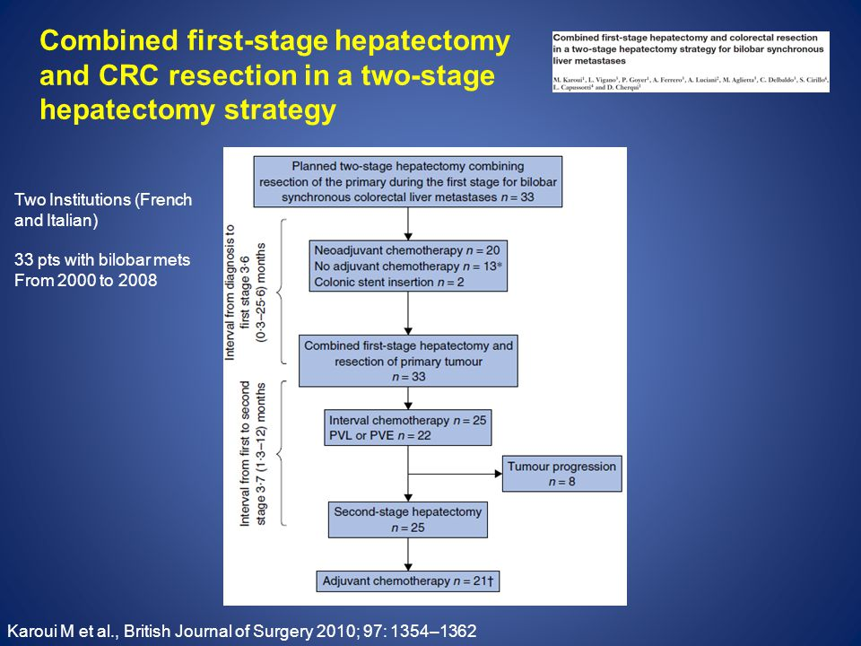 Combined first-stage hepatectomy and CRC resection in a two-stage hepatectomy strategy Karoui M et al., British Journal of Surgery 2010; 97: 1354–1362 Two Institutions (French and Italian) 33 pts with bilobar mets From 2000 to 2008