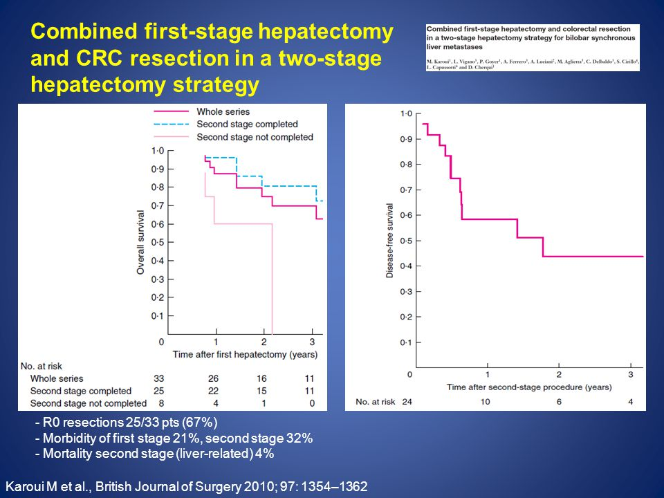 Combined first-stage hepatectomy and CRC resection in a two-stage hepatectomy strategy Karoui M et al., British Journal of Surgery 2010; 97: 1354–1362 - R0 resections 25/33 pts (67%) - Morbidity of first stage 21%, second stage 32% - Mortality second stage (liver-related) 4%