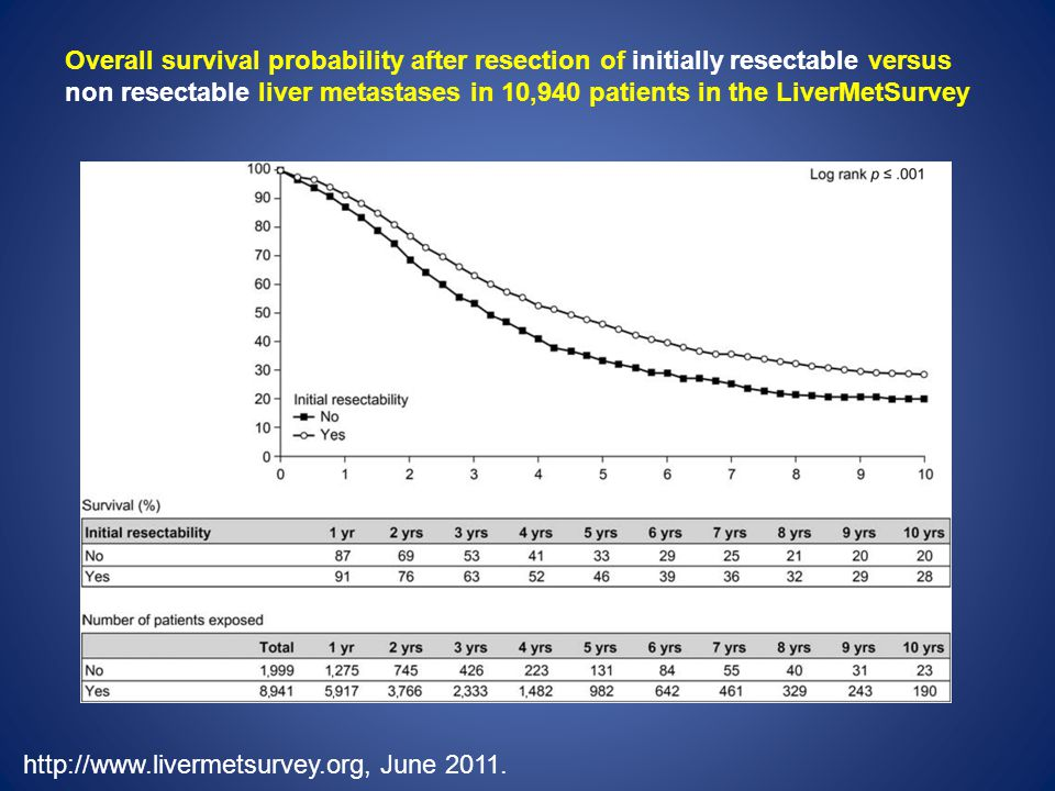 Overall survival probability after resection of initially resectable versus non resectable liver metastases in 10,940 patients in the LiverMetSurvey http://www.livermetsurvey.org, June 2011.