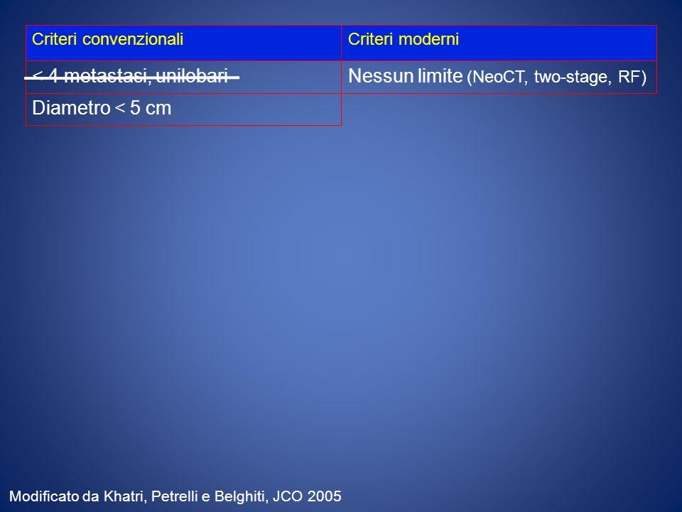 Criteri convenzionaliCriteri moderni < 4 metastasi, unilobariNessun limite (NeoCT, two-stage, RF) Diametro < 5 cm Modificato da Khatri, Petrelli e Belghiti, JCO 2005