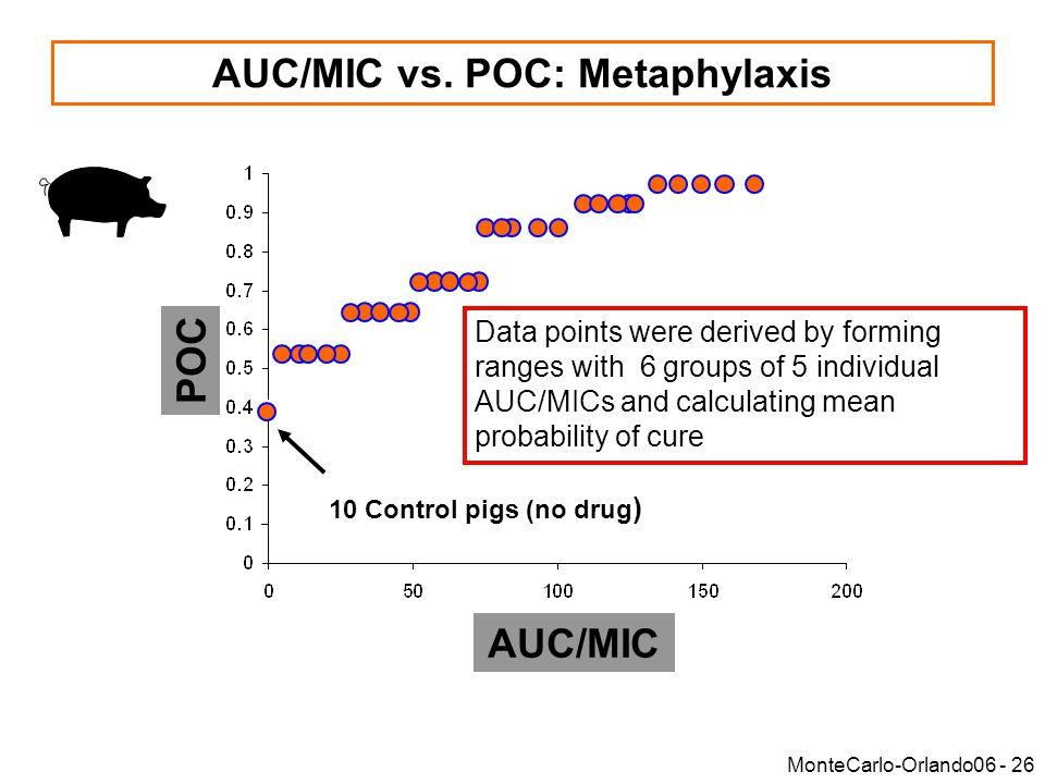 MonteCarlo-Orlando06 - 26 AUC/MIC vs.