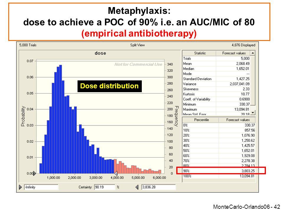 MonteCarlo-Orlando06 - 42 Metaphylaxis: dose to achieve a POC of 90% i.e.