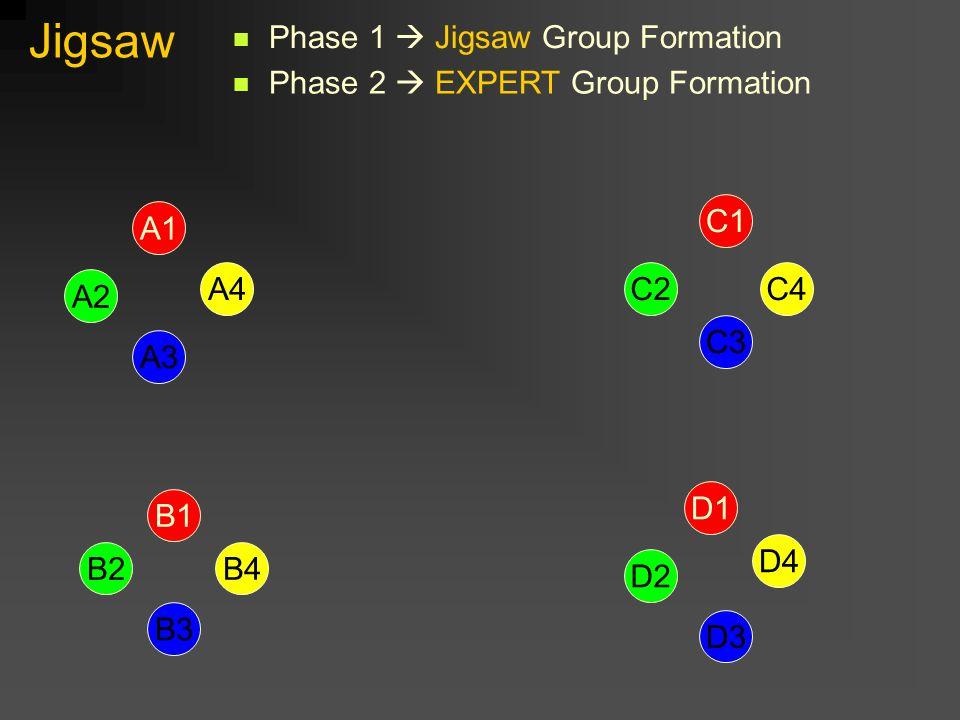 Jigsaw A1 D1 B1 C1 D2 B2 A2 C2 C3 D3 B3 A3 B4 A4 D4 C4 Phase 1  Jigsaw Group Formation Phase 2  EXPERT Group Formation