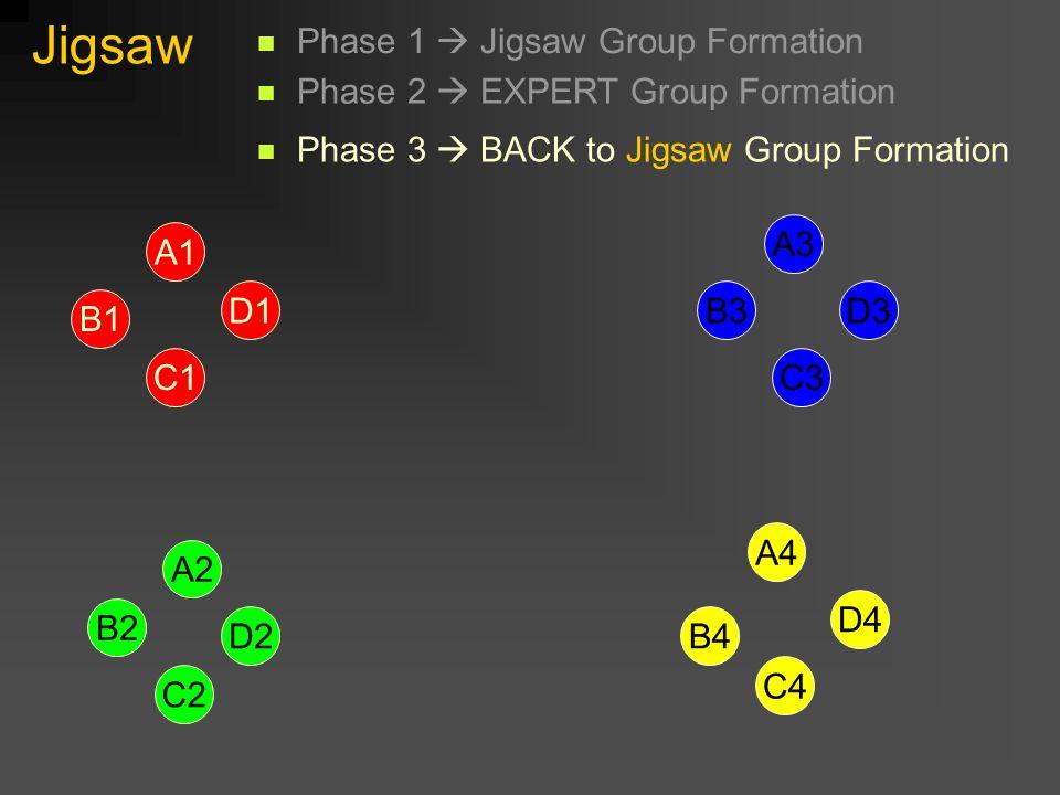 Jigsaw A1 D1 B1 C1 D2 B2 A2 C2 C3 D3B3 A3 B4 A4 D4 C4 Phase 1  Jigsaw Group Formation Phase 2  EXPERT Group Formation Phase 3  BACK to Jigsaw Group Formation