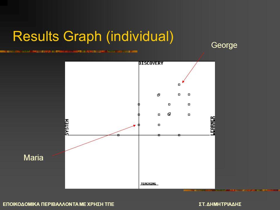 ΕΠΟΙΚΟΔΟΜΙΚΑ ΠΕΡΙΒΑΛΛΟΝΤΑ ΜΕ ΧΡΗΣΗ ΤΠΕΣΤ. ΔΗΜΗΤΡΙΑΔΗΣ George Maria Results Graph (individual)