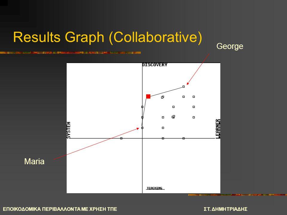 ΕΠΟΙΚΟΔΟΜΙΚΑ ΠΕΡΙΒΑΛΛΟΝΤΑ ΜΕ ΧΡΗΣΗ ΤΠΕΣΤ. ΔΗΜΗΤΡΙΑΔΗΣ George Maria Results Graph (Collaborative)