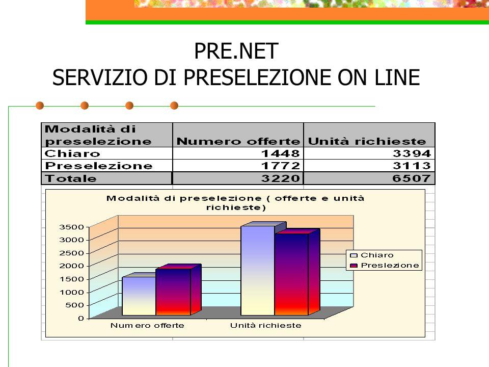 PRE.NET SERVIZIO DI PRESELEZIONE ON LINE