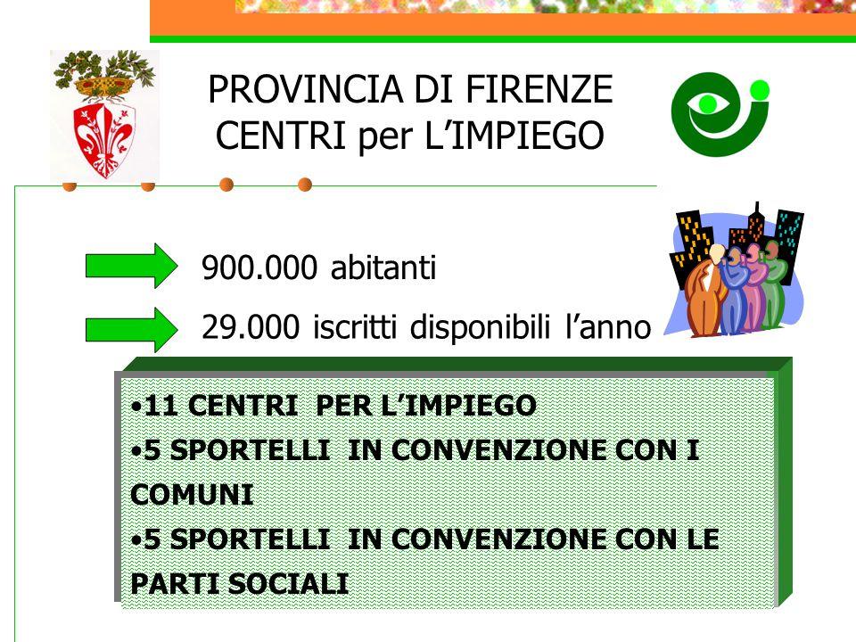 PROVINCIA DI FIRENZE CENTRI per L'IMPIEGO 11 CENTRI PER L'IMPIEGO 5 SPORTELLI IN CONVENZIONE CON I COMUNI 5 SPORTELLI IN CONVENZIONE CON LE PARTI SOCIALI 11 CENTRI PER L'IMPIEGO 5 SPORTELLI IN CONVENZIONE CON I COMUNI 5 SPORTELLI IN CONVENZIONE CON LE PARTI SOCIALI 900.000 abitanti 29.000 iscritti disponibili l'anno