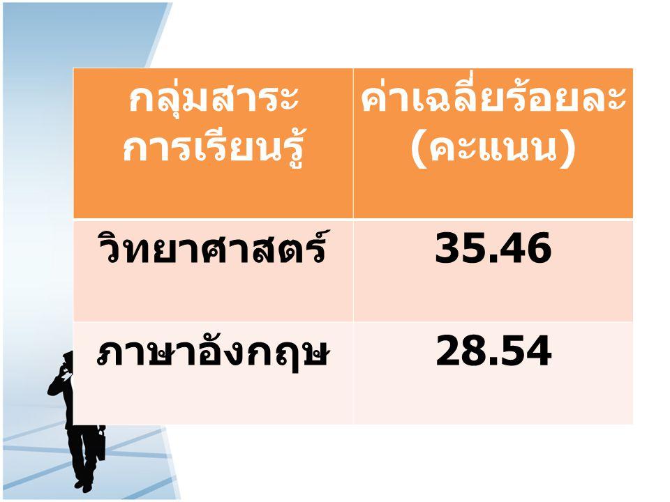 กลุ่มสาระ การเรียนรู้ ค่าเฉลี่ยร้อยละ ( คะแนน ) วิทยาศาสตร์ 35.46 ภาษาอังกฤษ 28.54