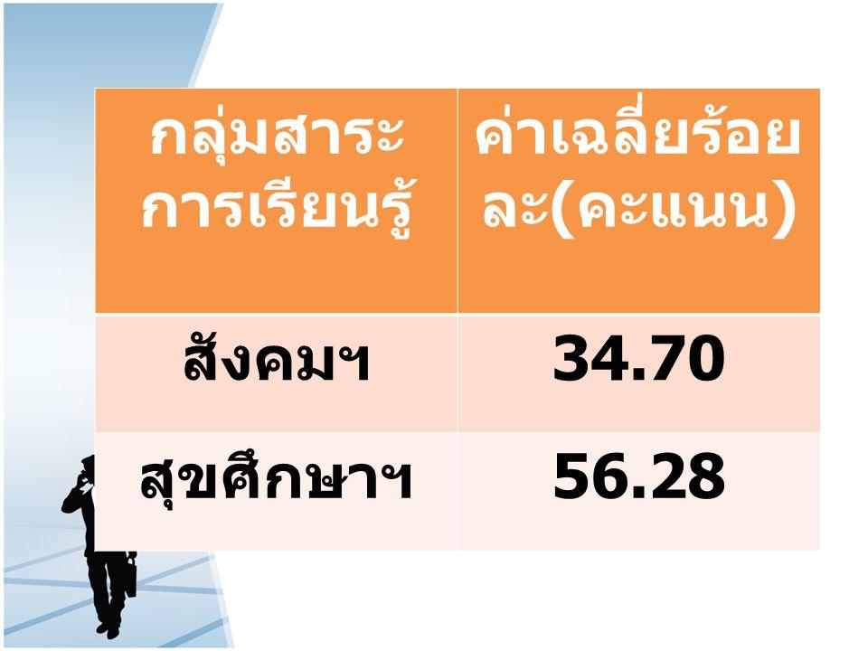 กลุ่มสาระ การเรียนรู้ ค่าเฉลี่ยร้อย ละ ( คะแนน ) สังคมฯ 34.70 สุขศึกษาฯ 56.28