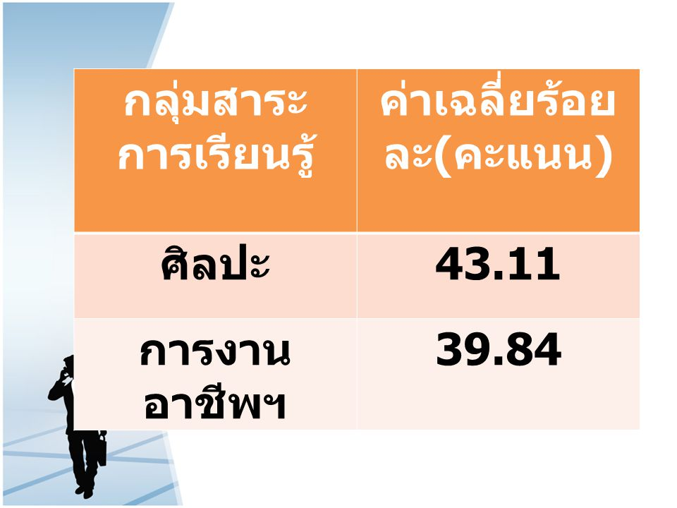 กลุ่มสาระ การเรียนรู้ ค่าเฉลี่ยร้อย ละ ( คะแนน ) ศิลปะ 43.11 การงาน อาชีพฯ 39.84