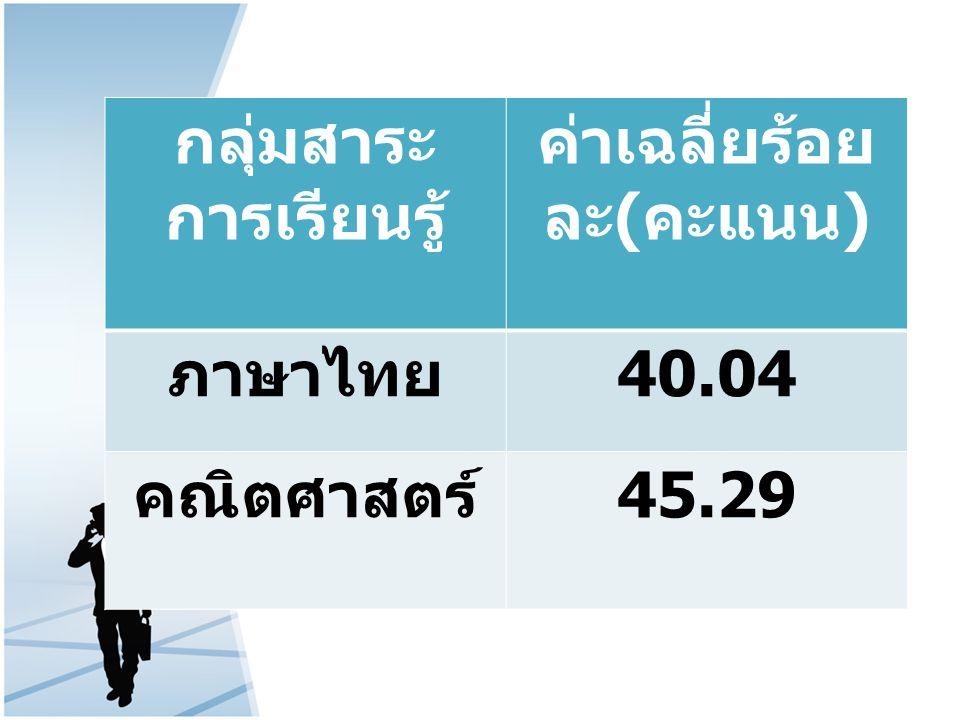กลุ่มสาระ การเรียนรู้ ค่าเฉลี่ยร้อย ละ ( คะแนน ) ภาษาไทย 40.04 คณิตศาสตร์ 45.29