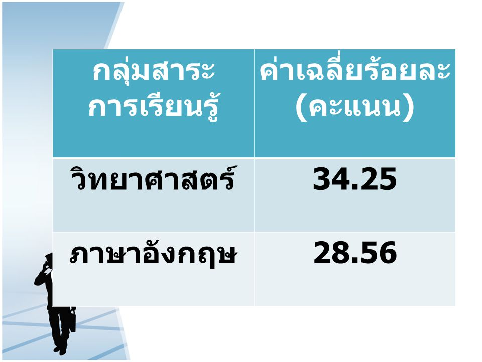 กลุ่มสาระ การเรียนรู้ ค่าเฉลี่ยร้อยละ ( คะแนน ) วิทยาศาสตร์ 34.25 ภาษาอังกฤษ 28.56