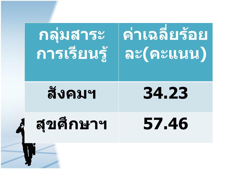 กลุ่มสาระ การเรียนรู้ ค่าเฉลี่ยร้อย ละ ( คะแนน ) สังคมฯ 34.23 สุขศึกษาฯ 57.46