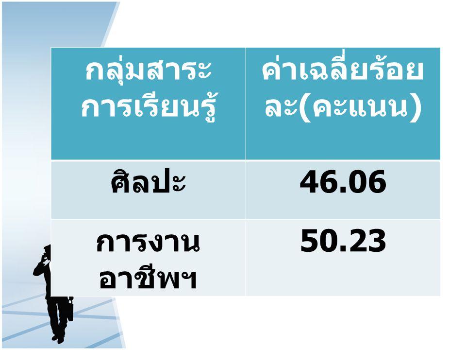 กลุ่มสาระ การเรียนรู้ ค่าเฉลี่ยร้อย ละ ( คะแนน ) ศิลปะ 46.06 การงาน อาชีพฯ 50.23