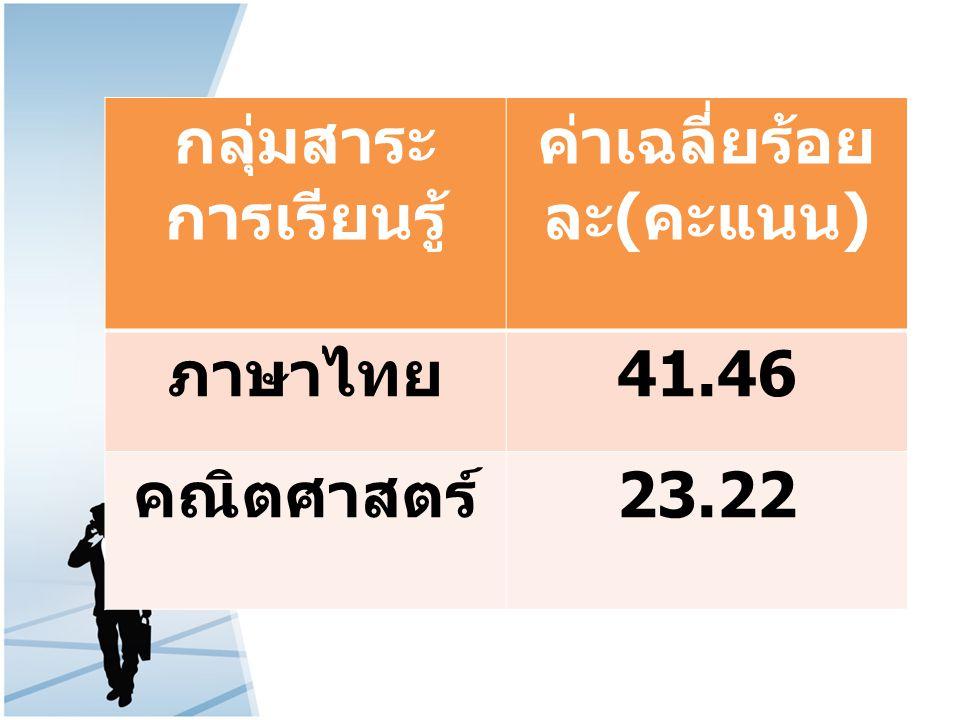 กลุ่มสาระ การเรียนรู้ ค่าเฉลี่ยร้อย ละ ( คะแนน ) ภาษาไทย 41.46 คณิตศาสตร์ 23.22