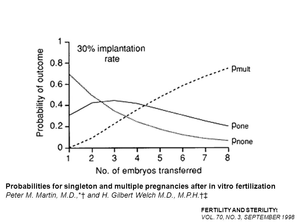Probabilities for singleton and multiple pregnancies after in vitro fertilization Peter M.