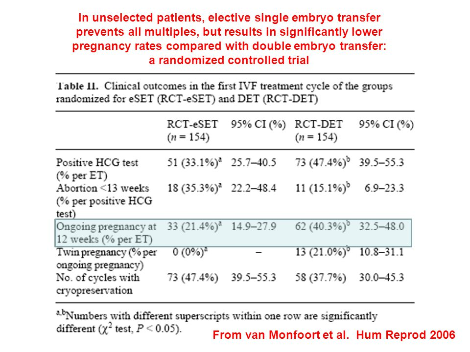 In unselected patients, elective single embryo transfer prevents all multiples, but results in significantly lower pregnancy rates compared with double embryo transfer: a randomized controlled trial From van Monfoort et al.