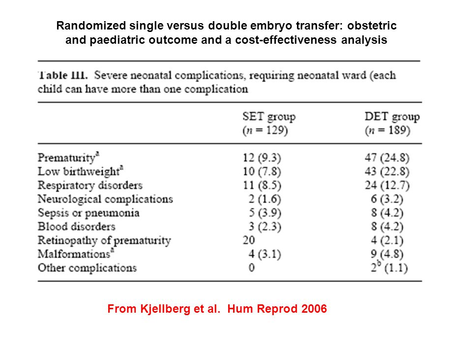 Randomized single versus double embryo transfer: obstetric and paediatric outcome and a cost-effectiveness analysis From Kjellberg et al.