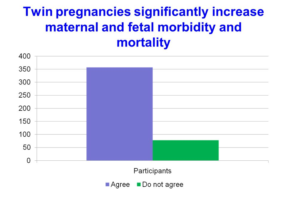 Twin pregnancies significantly increase maternal and fetal morbidity and mortality