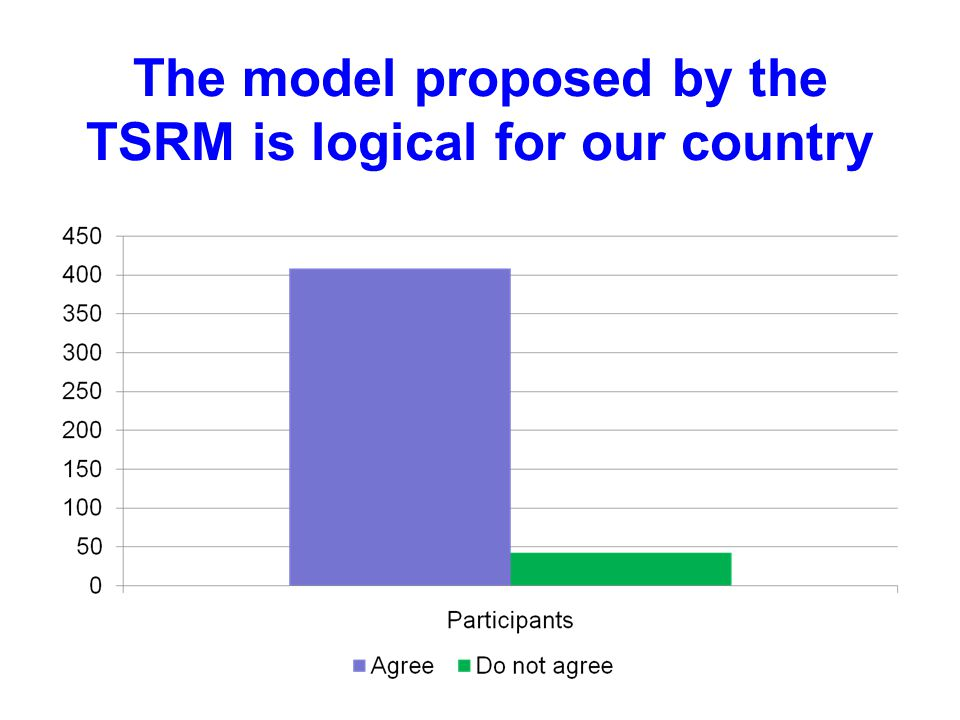 The model proposed by the TSRM is logical for our country