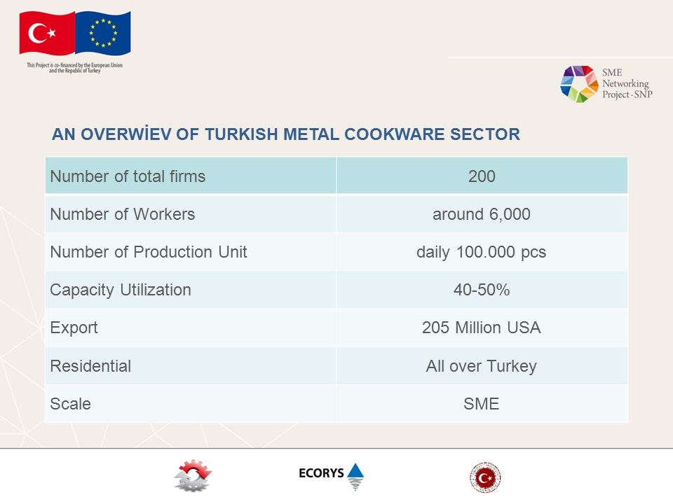 Number of total firms200 Number of Workersaround 6,000 Number of Production Unitdaily 100.000 pcs Capacity Utilization40-50% Export205 Million USA ResidentialAll over Turkey ScaleSME AN OVERWİEV OF TURKISH METAL COOKWARE SECTOR